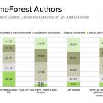 ThemeForest アンケート結果スライドの一部