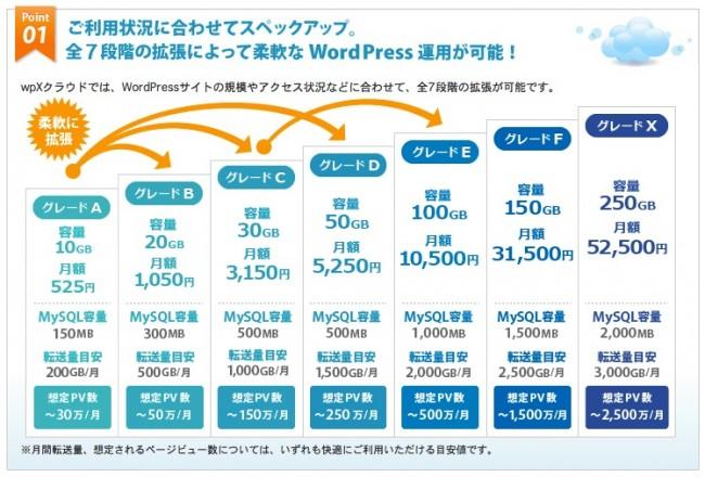 wpX クラウドサーバー